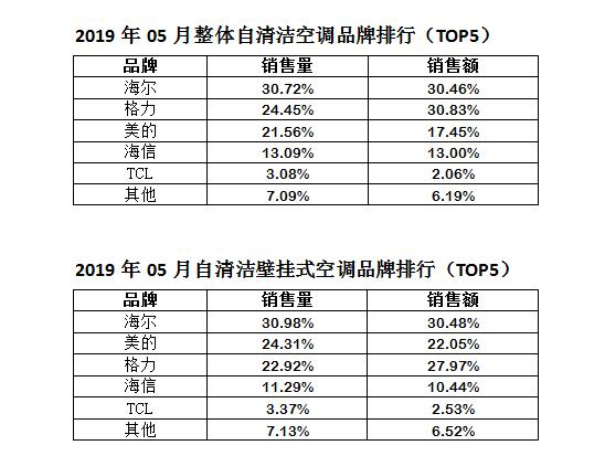 2019年05月整体自清洁空调品牌排行(TOP5)