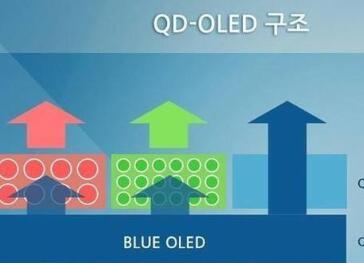 传三星8月停止LCD面板产线 全面转战QD-OLED