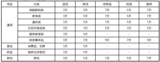京东自营供应商售后规则:家电退货时效为3天