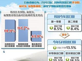 日本出口管控措施直击韩国支柱产业要害