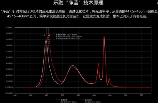 (0710)乐融绽放首届上海国际显示博览会 重磅发布全屋智能家居系统770