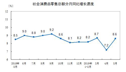 消费增速走势图。来自国家局。