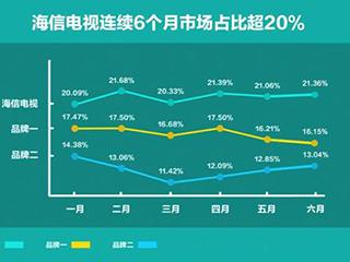 连续6个月市场占比超20%,海信改写中国彩电行业格局