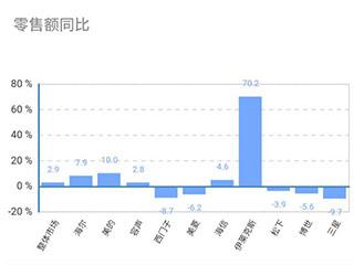 6月冰箱线下市场同比额涨量跌,伊莱克斯美的海尔领涨