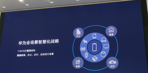 在华为全场景智慧化战略蓝图中手机处于中心位置