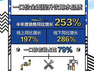 """苏宁中央净水爆卖 """"一口价""""全面提升饮用水品质"""