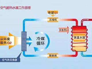 为什么空气能热水器随开随用,反而费电呢?