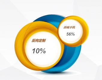 """首份2019手机行业半年度报告""""权威""""发布 京东占比53%稳居前列"""