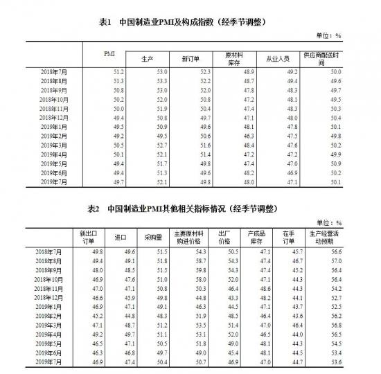 安徽快三追号计划,中国7月官方制造业PMI录得49.7 预期49.6
