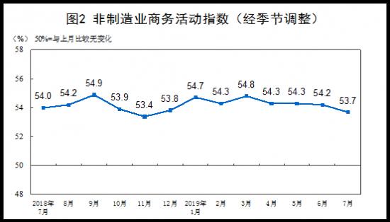 中国7月官方制造业PMI录得49.7 预期49.6