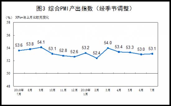 中国7月官方制造业PMI录得49.7预期49.6