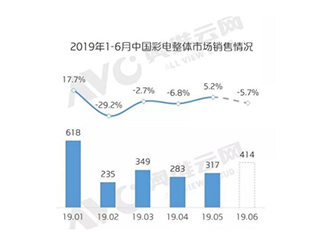 2019年彩电市场量价齐跌 PPTV发降价函逆势冲新纪录