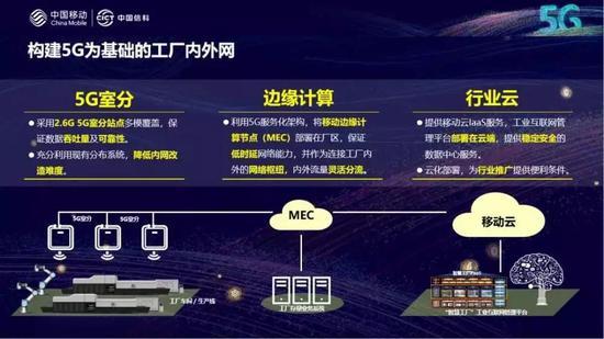 """""""5G无线+5G边缘计算+移动云平台""""组网模式。"""