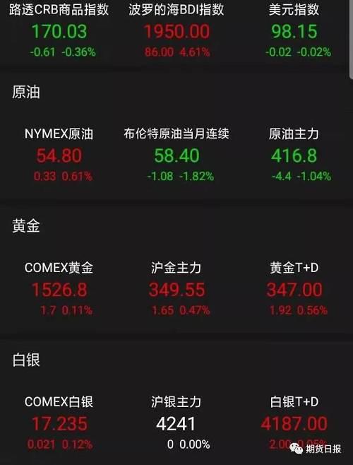 商品期货方面,NYMEX原油期货收跌1.12%报54.63美元/桶。经济衰退担忧、国际贸易紧张局势打压油价。