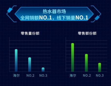 中怡康:智能热水器兴起,海尔69%份额领先