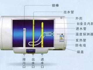 到底应该选电热水器还是燃气热水器?