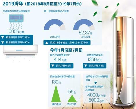 市场竞争加剧 更新换代成空调业第一动力