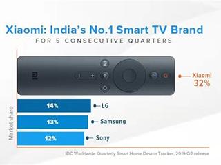 小米电视在印度市场连续五个季度排名第一