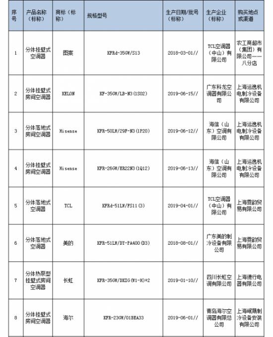 2019年上海市家用空调器产品质量监督抽查所检项目符合相关标准的产品