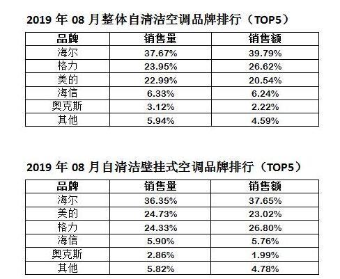 2019年08月自清洁空调品牌排行