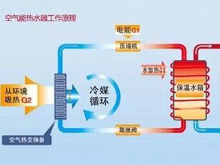 热水器篇:空气能热水器的安装、使用、保养知识,你知道吗?