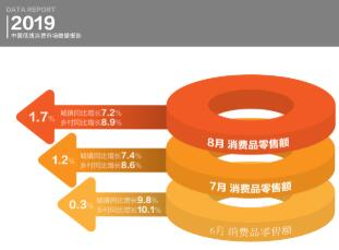 苏宁大数据低线市场洞察:消费升级在持续
