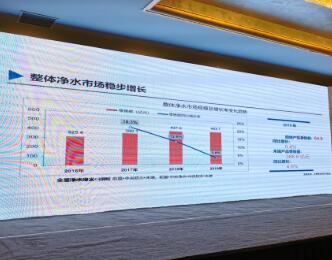 凈水市場末端同比增長4.6% 中高價產品擴容明顯