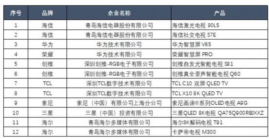 2019中国汰旧换优电视选购指南发布 将更好的向市场推荐中高端电视产品