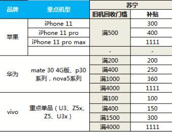 双十一以旧换新补贴助推5G销量,苏宁5G手机增长698%