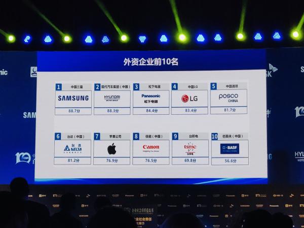 2019年《企业社会责任蓝皮书》发布 松下名列榜单第三