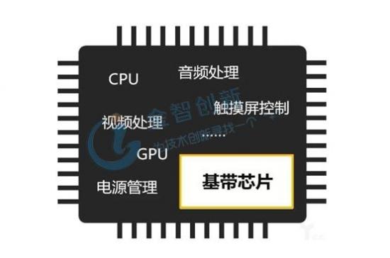 芯片:手机的最核心部件,美国占据强势地位,中国正寻求突破