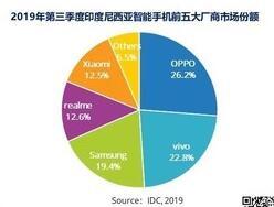 拿下75%市场份额 中国四家手机厂商瓜分印尼市场