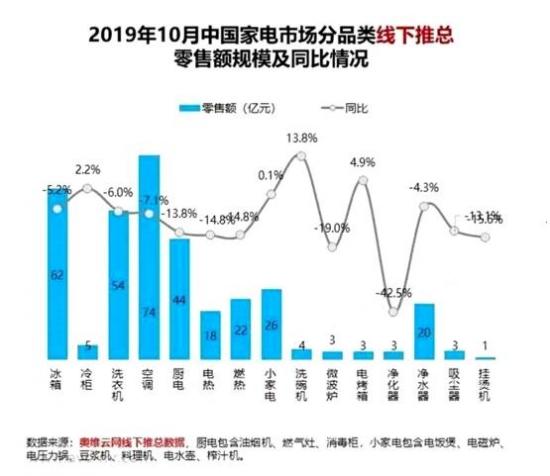 """海尔厨电""""卖场景"""" 10月逆势增长11.54%"""