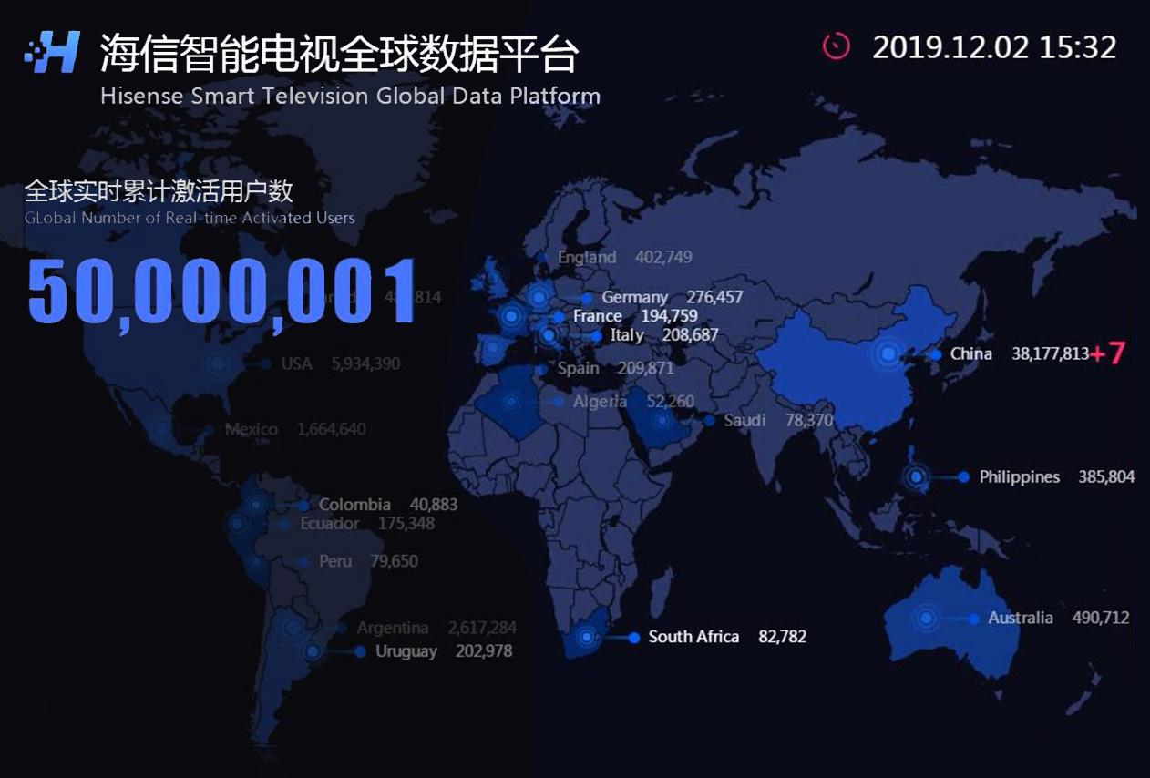 海信全球互联网电视服务家庭突破5000万!