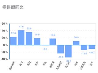 """空调线下市场大幅上调,增长动力仅来自于""""价格战""""?"""