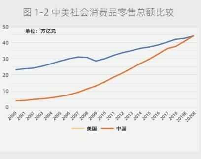 阿里研究院报告:2019中国商品零售额或将超美国
