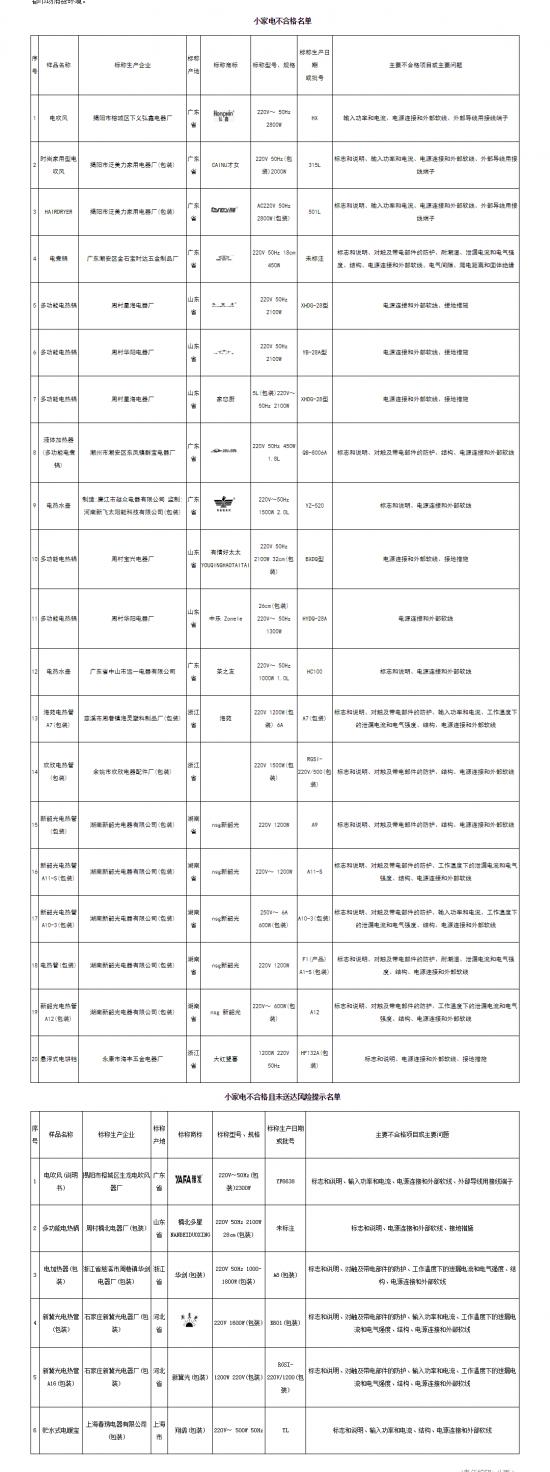 北京市市场监督管理局:部分小家电类产品不符合相关标准要求-中国质量威尼斯人电玩网站网