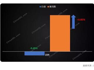 差异化竞争的教科书级案例,奥克斯空调的逆势增长