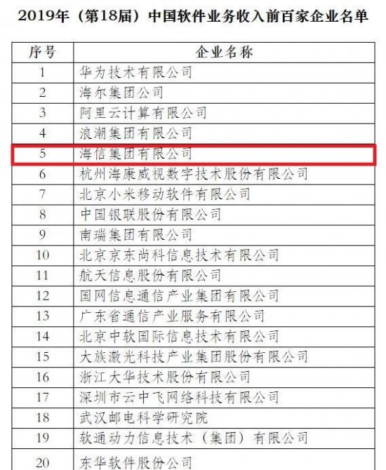 工信部公布2019年软件业务收入百强 海信位列第五