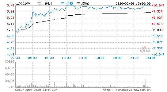 """TCL集团:威尼斯人电玩证券简称变更为""""TCL科技"""""""