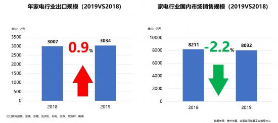 中国家电行业遇瓶颈,瑕不掩瑜有亮点