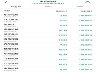 A股节后首交易日家电股集体低迷,但威尼斯人网站基本面不会改变!
