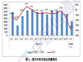 国内手机出货量同比8连降,1月降近四成