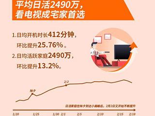 海信发布最长春节大数据:平均家庭日活达2490万,日均开机近7小时持平手机