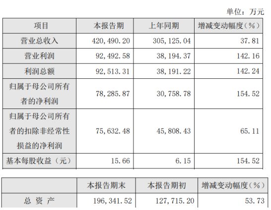 石头科技2019年净利7.83亿增长155% 销售毛利率占比提高