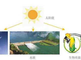 生物质能与太阳能等多种能源协同发电