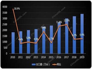 冰箱全球年报最新出炉,中国出口再攀新高