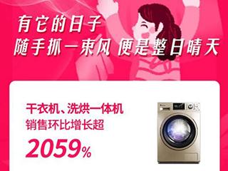 """315苏宁家电""""迎春"""",干衣机、洗烘一体机激增超20倍"""