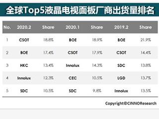 液晶面板格局生变:TCL华星冲上全球第一 大陆企业还需注意三点