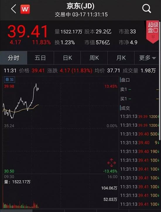 京东砸140亿回购,股价应声暴涨12%,更要港股上市?